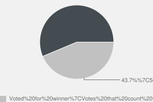 2010 General Election result in Merthyr Tydfil & Rhymney